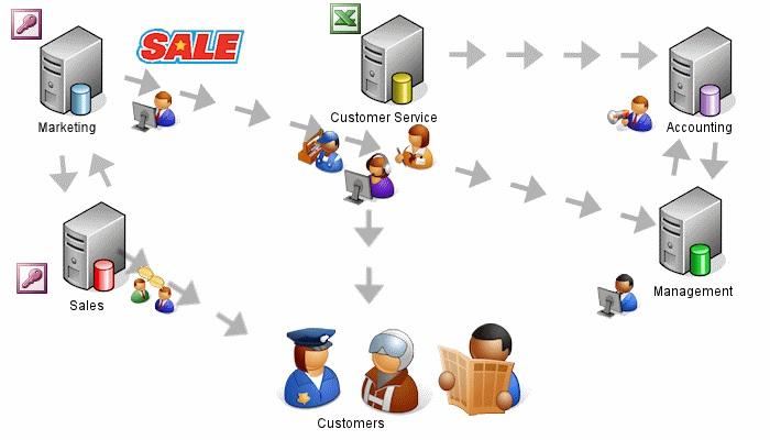 Hệ thống CRM là gì