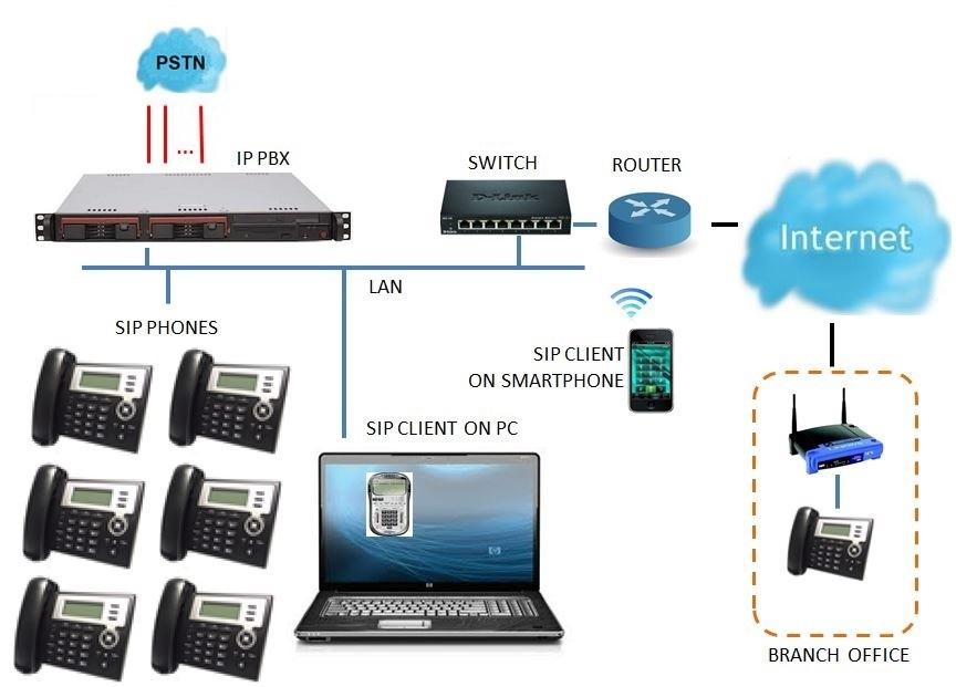 Lắp đặt tổng đài điện thoại IP Grandstream