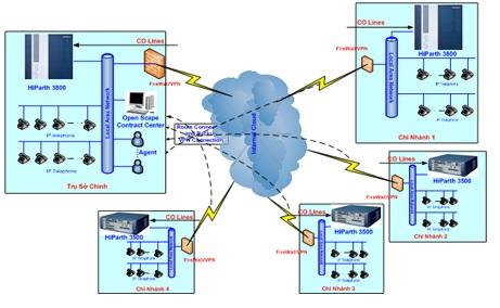 Hệ thống tổng đài điện thoại nội bộ